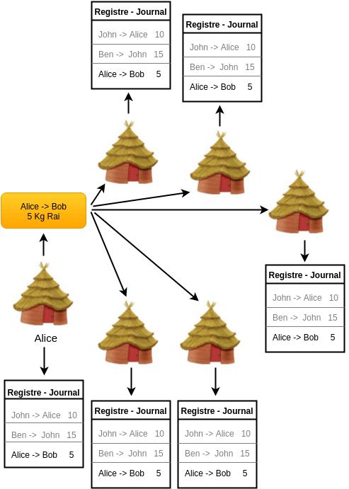 Bitcoin pour les nuls - Registre répliqué