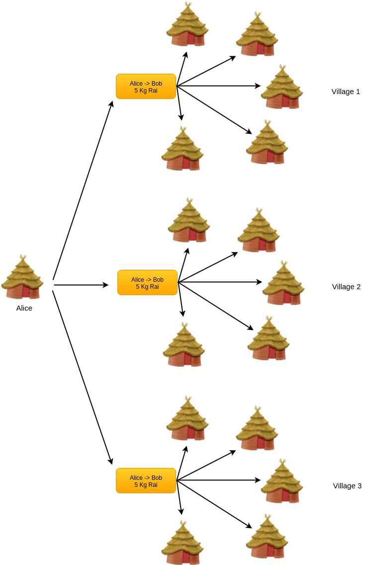 Bitcoin pour les nuls - Synchronisation des transactions