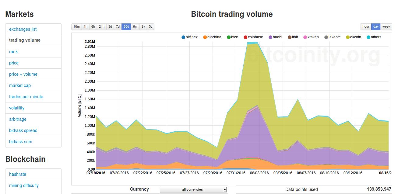 bitcointy - analyse prix du bitcoin