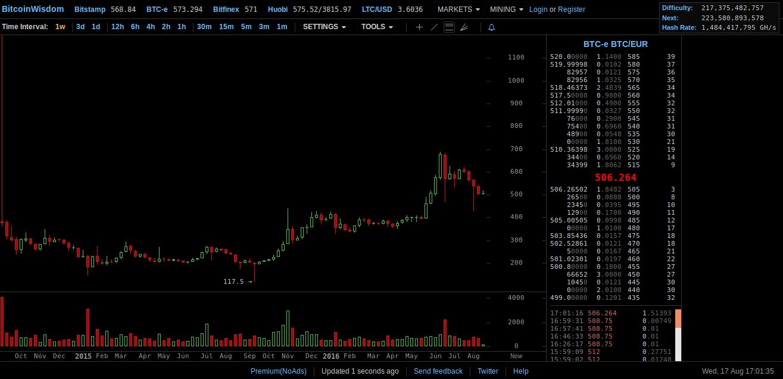 Tradingview Brokerių Sąrašas - Bot prekybos moneta là gì, Bitcoin tradingview