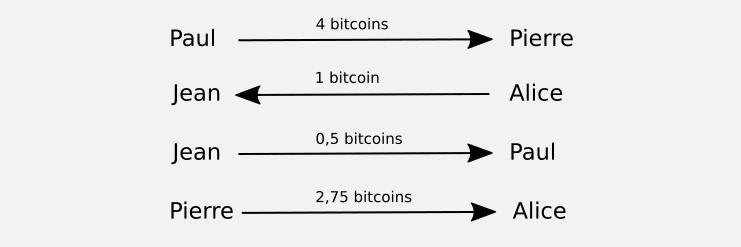 Transactions en monnaie bitcoin